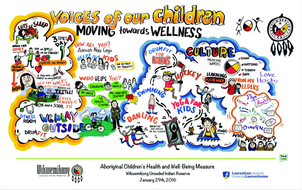 Shared by theNaandwechige-Gamig Wikwemikong Health Centre, Mary Jo Wabano.
